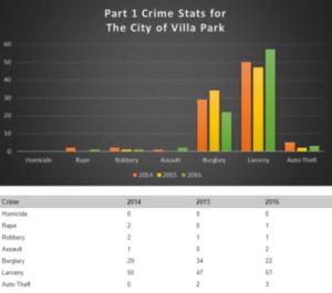 Crime statistics in Villa Park